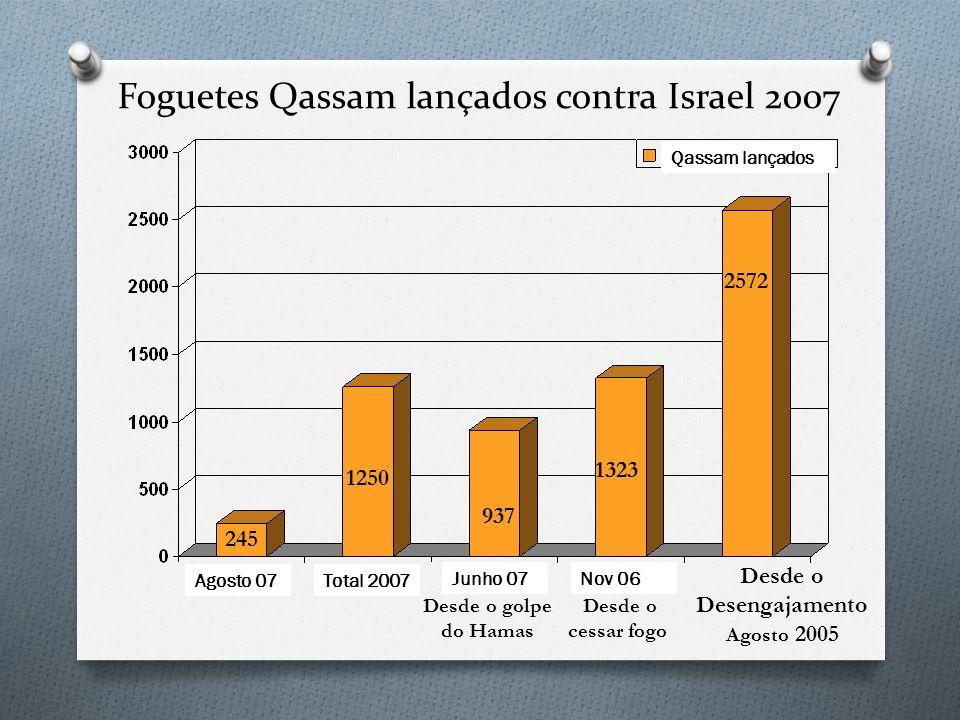 Foguetes Qassam lançados contra Israel 2007 Desde o Desengajamento Agosto 2005 245 1250 937 1323 2572 Desde o golpe do Hamas Desde o cessar fogo Agost