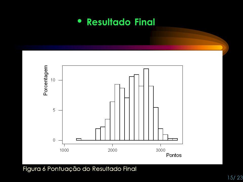 Resultado Final 15/ 23 Figura 6 Pontuação do Resultado Final