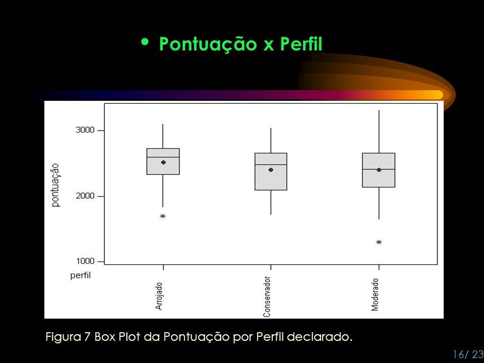 Pontuação x Perfil 16/ 23 Figura 7 Box Plot da Pontuação por Perfil declarado.