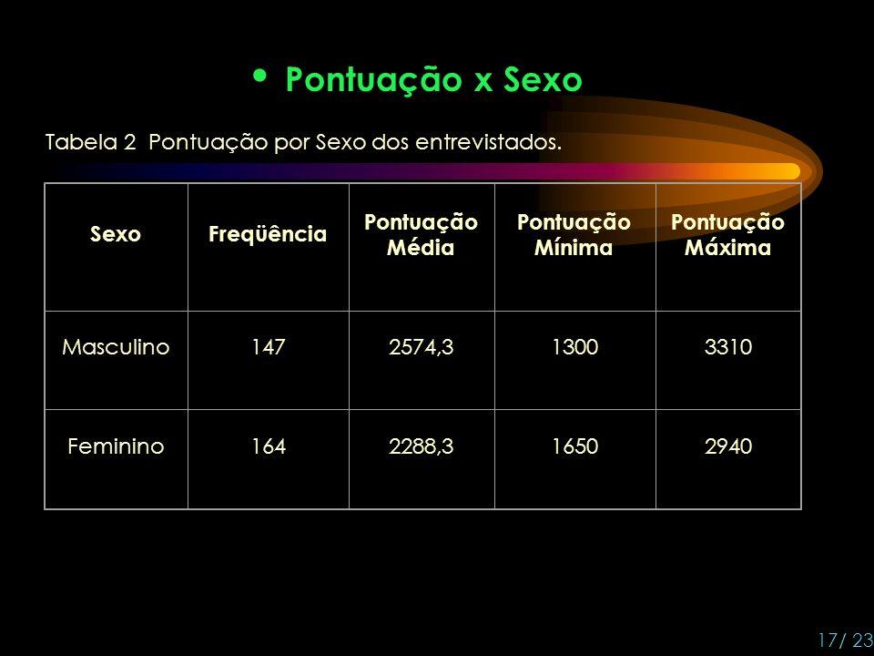 Pontuação x Sexo 17/ 23 Tabela 2 Pontuação por Sexo dos entrevistados.
