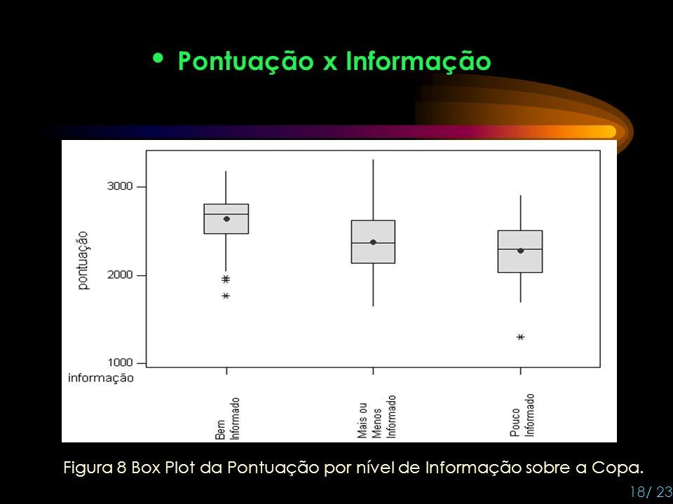 Pontuação x Informação 18/ 23 Figura 8 Box Plot da Pontuação por nível de Informação sobre a Copa.
