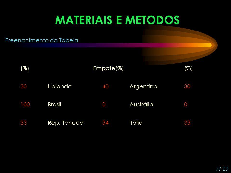7/ 23 Preenchimento da Tabela HolandaArgentina BrasilAustrália Rep.