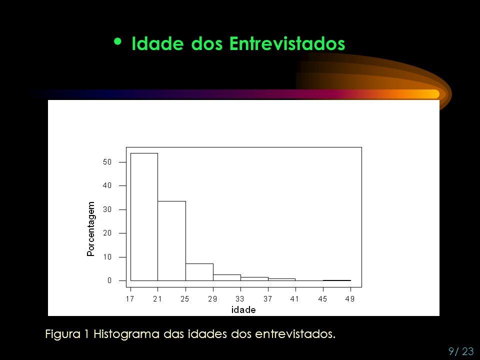 Idade dos Entrevistados Figura 1 Histograma das idades dos entrevistados. 9/ 23