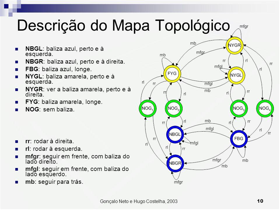 10Gonçalo Neto e Hugo Costelha, 2003 Descrição do Mapa Topológico rr: rodar à direita. rl: rodar à esquerda. mfgr: seguir em frente, com baliza do lad