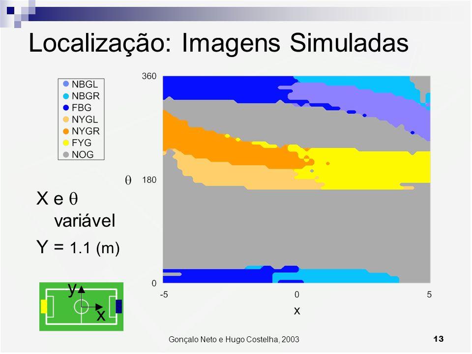 13Gonçalo Neto e Hugo Costelha, 2003 Localização: Imagens Simuladas X e variável Y = 1.1 (m)