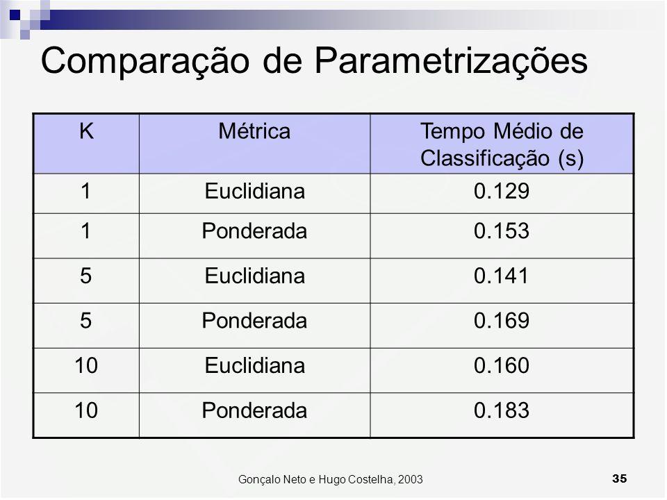 35Gonçalo Neto e Hugo Costelha, 2003 Comparação de Parametrizações KMétricaTempo Médio de Classificação (s) 1Euclidiana0.129 1Ponderada0.153 5Euclidiana0.141 5Ponderada0.169 10Euclidiana0.160 10Ponderada0.183