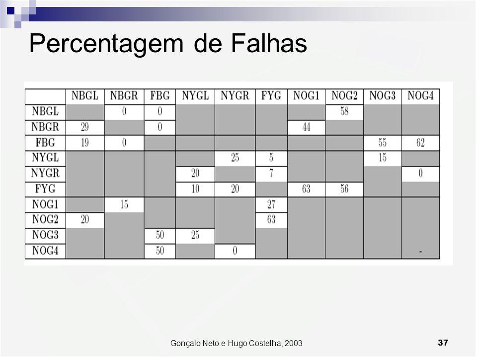 37Gonçalo Neto e Hugo Costelha, 2003 Percentagem de Falhas