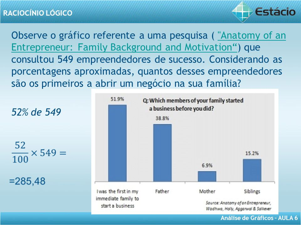 RACIOCÍNIO LÓGICO Análise de Gráficos – AULA 6 Observe o gráfico referente a uma pesquisa ( Anatomy of an Entrepreneur: Family Background and Motivation) que consultou 549 empreendedores de sucesso.
