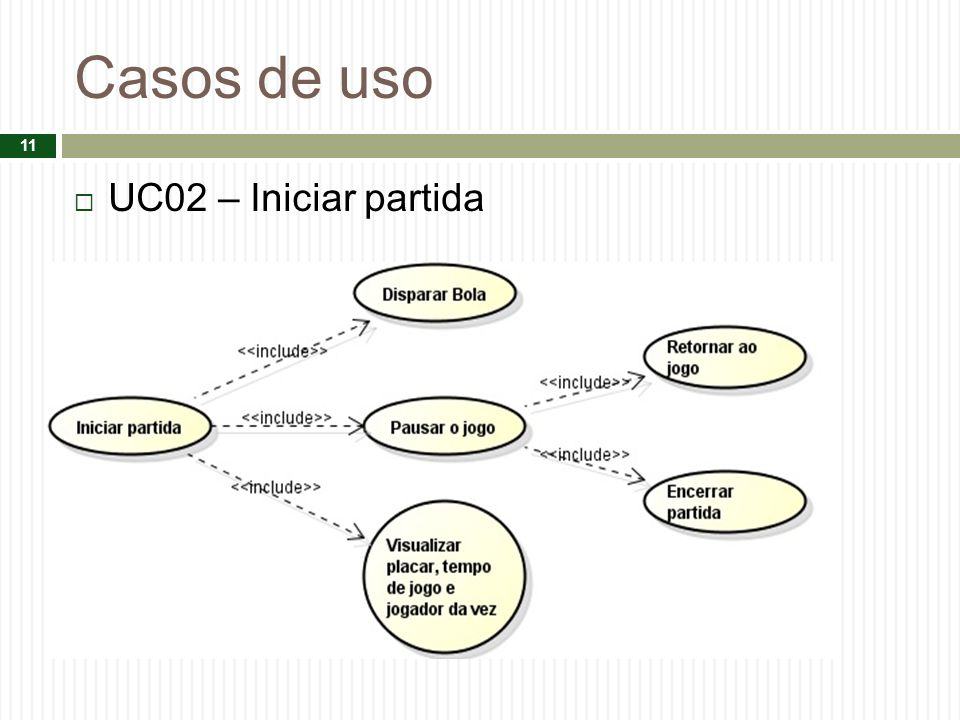 Casos de uso UC02 – Iniciar partida 11