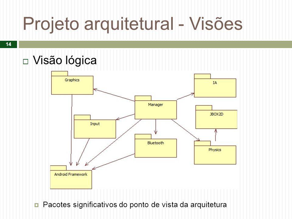 Projeto arquitetural - Visões Visão lógica Pacotes significativos do ponto de vista da arquitetura 14