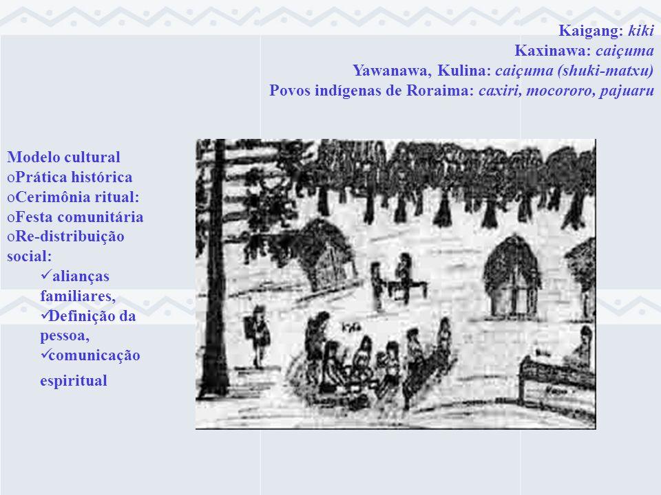 Kaigang: kiki Kaxinawa: caiçuma Yawanawa, Kulina: caiçuma (shuki-matxu) Povos indígenas de Roraima: caxiri, mocororo, pajuaru Modelo cultural oPrática
