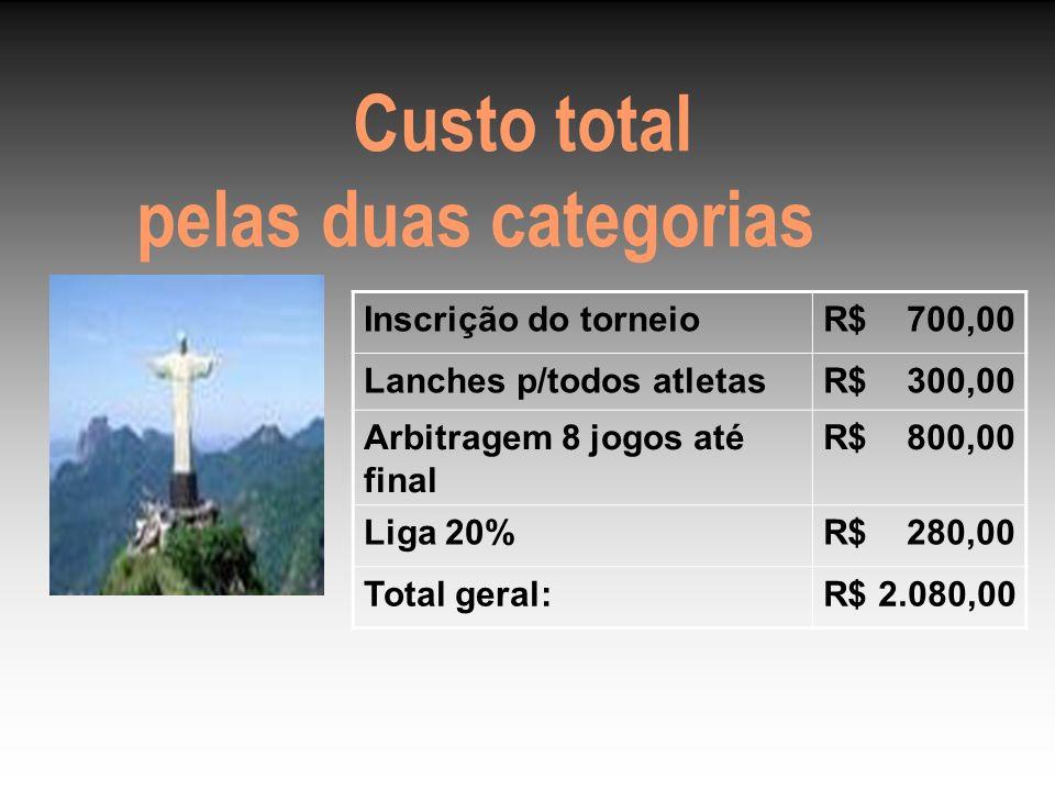 Custo total pelas duas categorias Inscrição do torneioR$ 700,00 Lanches p/todos atletasR$ 300,00 Arbitragem 8 jogos até final R$ 800,00 Liga 20%R$ 280,00 Total geral:R$ 2.080,00