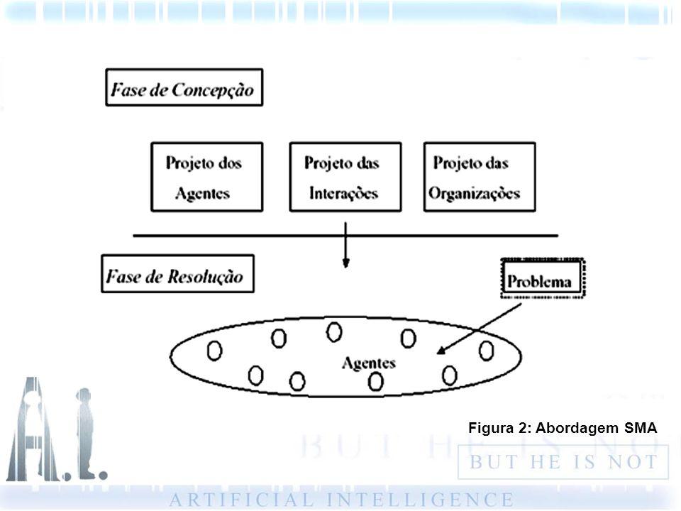 Figura 2: Abordagem SMA