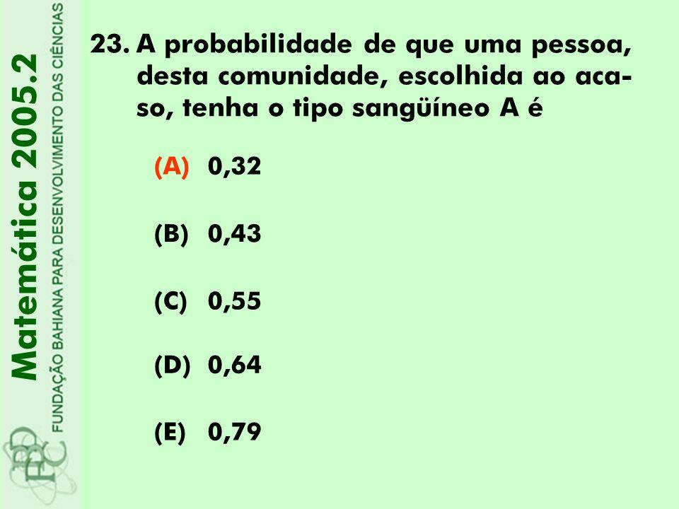 23.A probabilidade de que uma pessoa, desta comunidade, escolhida ao aca- so, tenha o tipo sangüíneo A é Matemática 2005.2 (A)0,32 (B)0,43 (C)0,55 (D)