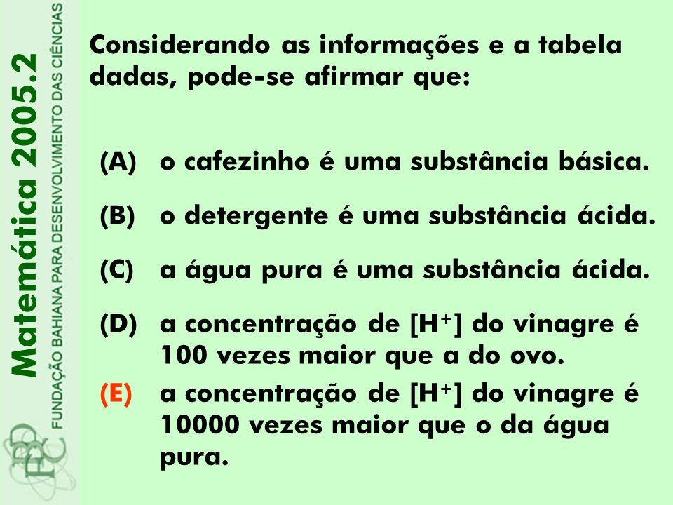 Considerando as informações e a tabela dadas, pode-se afirmar que: Matemática 2005.2 (A)o cafezinho é uma substância básica. (B)o detergente é uma sub