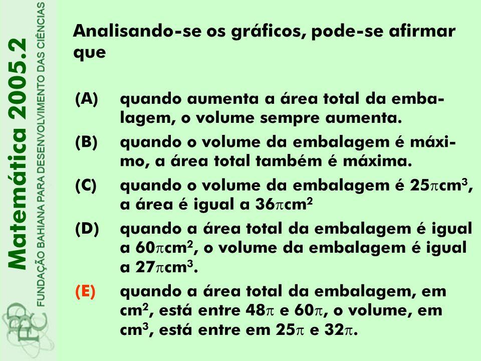 Analisando-se os gráficos, pode-se afirmar que (A)quando aumenta a área total da emba- lagem, o volume sempre aumenta. (B)quando o volume da embalagem
