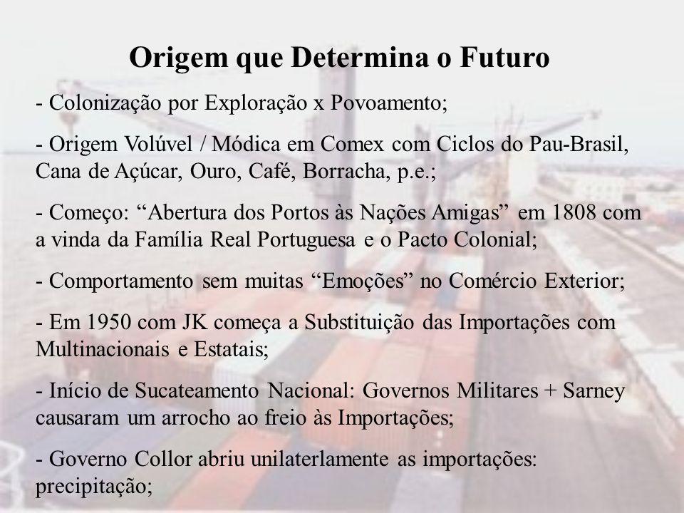 Origem que Determina o Futuro - Colonização por Exploração x Povoamento; - Origem Volúvel / Módica em Comex com Ciclos do Pau-Brasil, Cana de Açúcar,