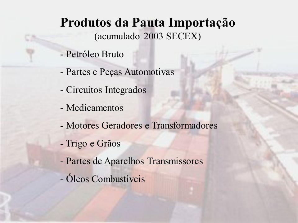 Produtos da Pauta Importação (acumulado 2003 SECEX) - Petróleo Bruto - Partes e Peças Automotivas - Circuitos Integrados - Medicamentos - Motores Gera
