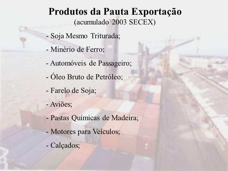 Produtos da Pauta Exportação (acumulado 2003 SECEX) - Soja Mesmo Triturada; - Minério de Ferro; - Automóveis de Passageiro; - Óleo Bruto de Petróleo;