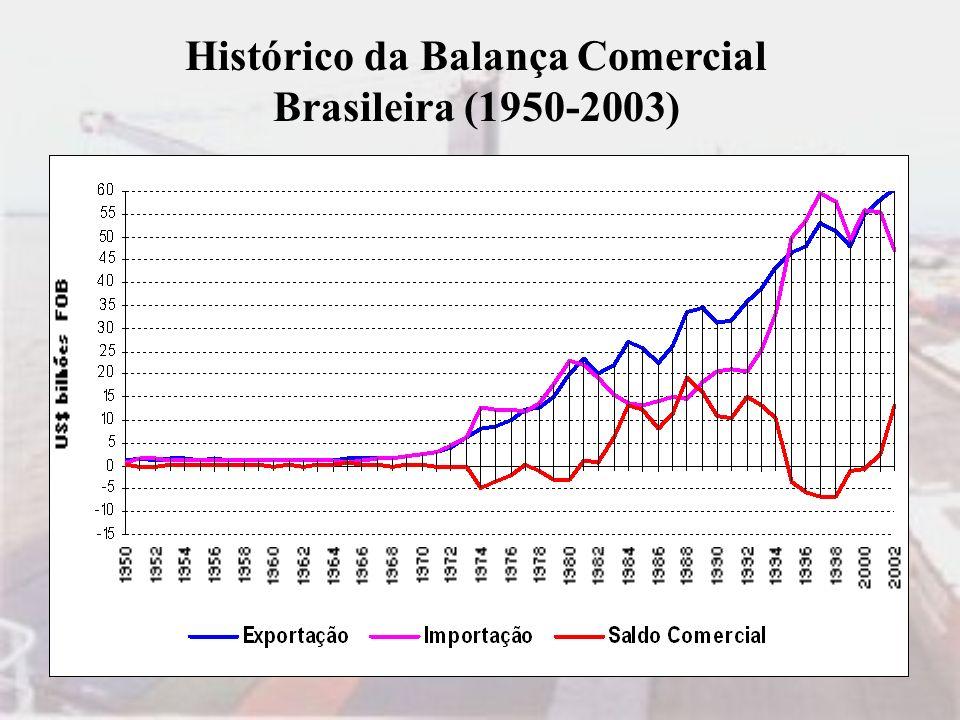 Histórico da Balança Comercial Brasileira (1950-2003)