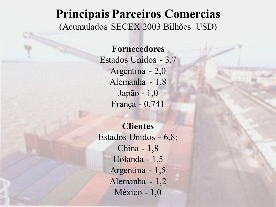 Principais Parceiros Comercias (Acumulados SECEX 2003 Bilhões USD) Fornecedores Estados Unidos - 3,7 Argentina - 2,0 Alemanha - 1,8 Japão - 1,0 França