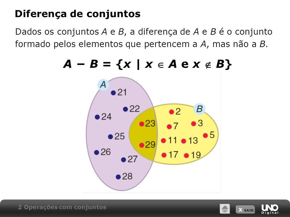 X SAIR Diferença de conjuntos Dados os conjuntos A e B, a diferença de A e B é o conjunto formado pelos elementos que pertencem a A, mas não a B.