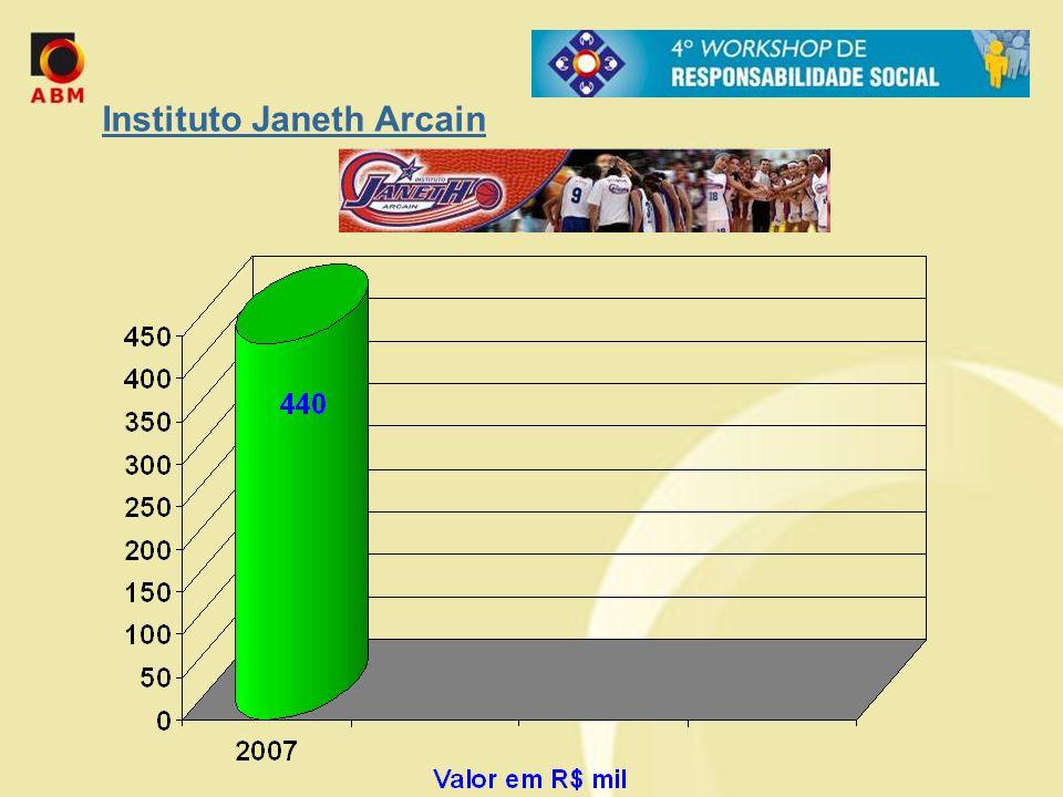 Projetos Aprovados pela Lei do Esporte em 2007 Maiores Investidores