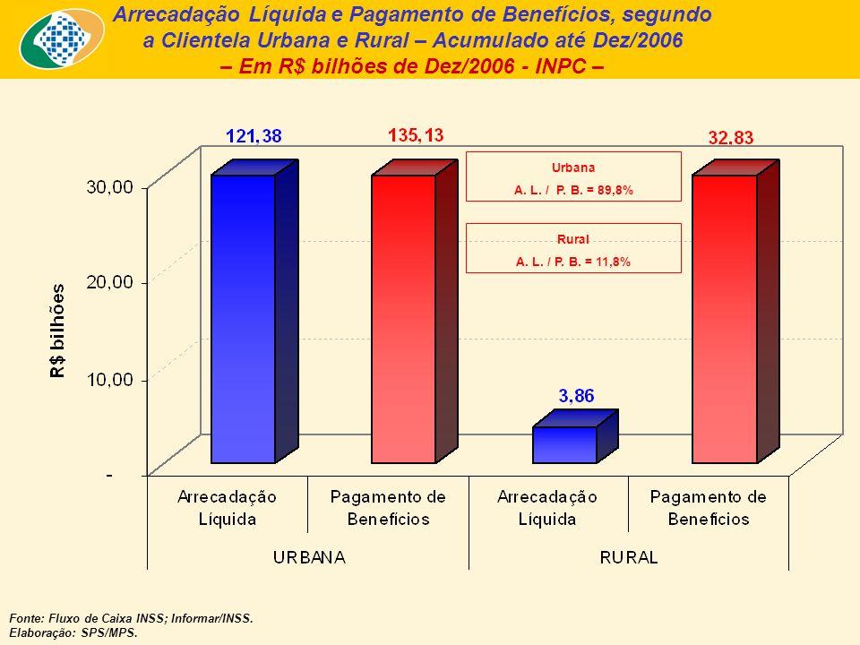 Arrecadação Líquida e Pagamento de Benefícios, segundo a Clientela Urbana e Rural – Acumulado até Dez/2006 – Em R$ bilhões de Dez/2006 - INPC – Fonte: