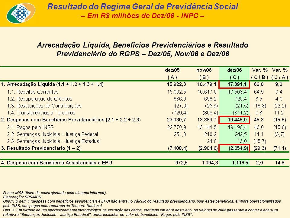 Arrecadação Líquida, Benefícios Previdenciários e Resultado Previdenciário do RGPS – Dez/05, Nov/06 e Dez/06 Resultado do Regime Geral de Previdência