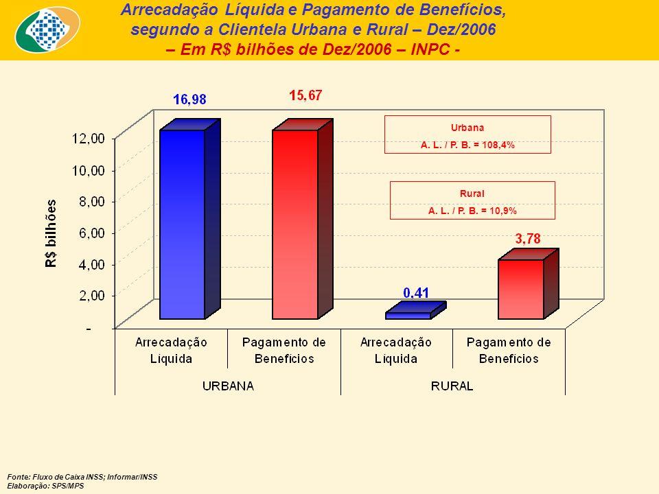 Arrecadação Líquida e Pagamento de Benefícios, segundo a Clientela Urbana e Rural – Dez/2006 – Em R$ bilhões de Dez/2006 – INPC - Fonte: Fluxo de Caix