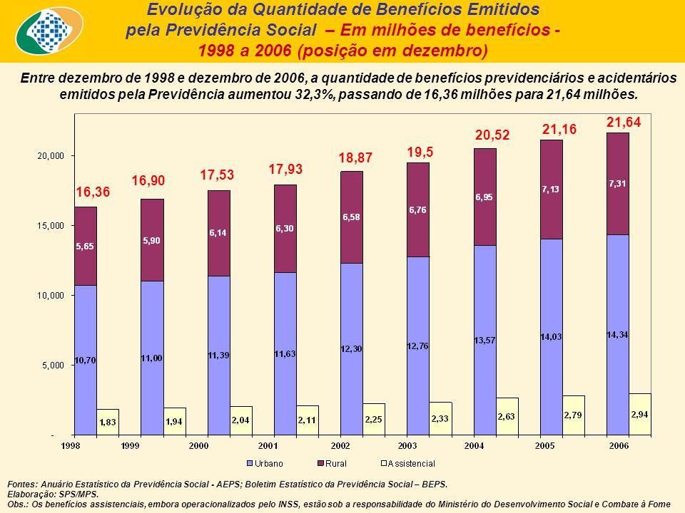 Entre dezembro de 1998 e dezembro de 2006, a quantidade de benefícios previdenciários e acidentários emitidos pela Previdência aumentou 32,3%, passando de 16,36 milhões para 21,64 milhões.
