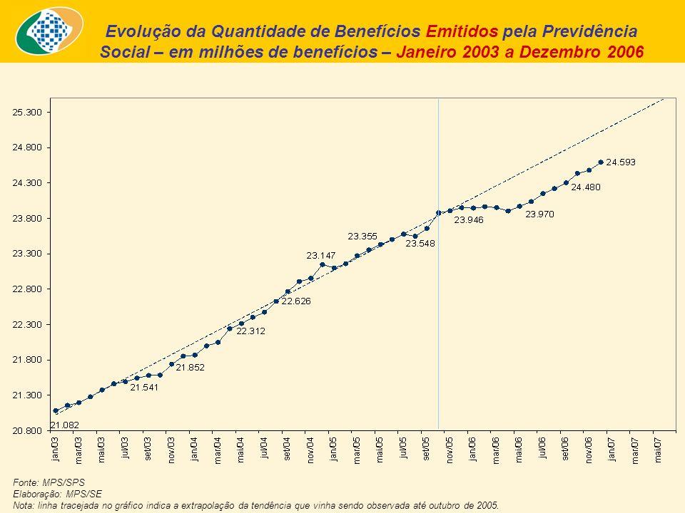 Evolução da Quantidade de Benefícios Emitidos pela Previdência Social – em milhões de benefícios – Janeiro 2003 a Dezembro 2006 Fonte: MPS/SPS Elaboração: MPS/SE Nota: linha tracejada no gráfico indica a extrapolação da tendência que vinha sendo observada até outubro de 2005.
