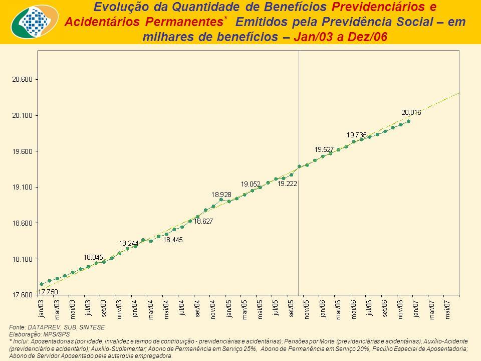Fonte: DATAPREV, SUB, SINTESE Elaboração: MPS/SPS * Inclui: Aposentadorias (por idade, invalidez e tempo de contribuição - previdenciárias e acidentárias); Pensões por Morte (previdenciárias e acidentárias); Auxílio-Acidente (previdenciário e acidentário); Auxílio-Suplementar; Abono de Permanência em Serviço 25%, Abono de Permanência em Serviço 20%, Pecúlio Especial de Aposentadoria; Abono de Servidor Aposentado pela autarquia empregadora.