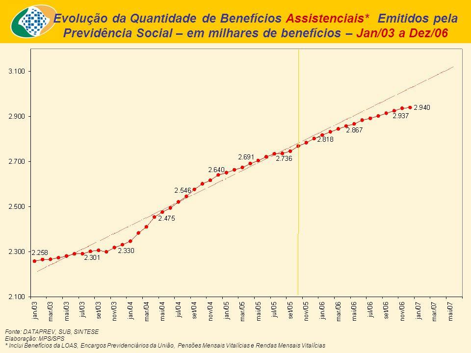 Evolução da Quantidade de Benefícios Assistenciais* Emitidos pela Previdência Social – em milhares de benefícios – Jan/03 a Dez/06 Fonte: DATAPREV, SUB, SINTESE Elaboração: MPS/SPS * Inclui Benefícios da LOAS, Encargos Previdenciários da União, Pensões Mensais Vitalícias e Rendas Mensais Vitalícias