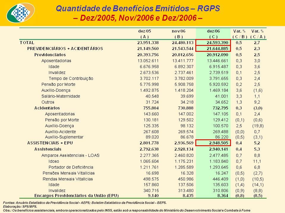 Quantidade de Benefícios Emitidos – RGPS – Dez/2005, Nov/2006 e Dez/2006 – Fontes: Anuário Estatístico da Previdência Social - AEPS; Boletim Estatístico da Previdência Social – BEPS.