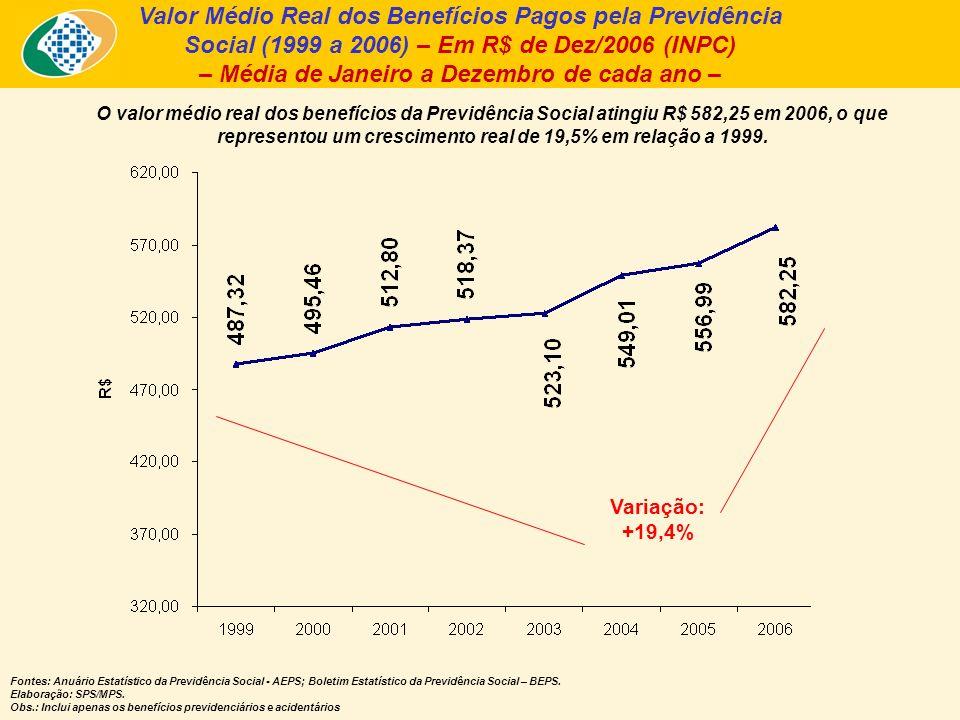 Valor Médio Real dos Benefícios Pagos pela Previdência Social (1999 a 2006) – Em R$ de Dez/2006 (INPC) – Média de Janeiro a Dezembro de cada ano – O valor médio real dos benefícios da Previdência Social atingiu R$ 582,25 em 2006, o que representou um crescimento real de 19,5% em relação a 1999.