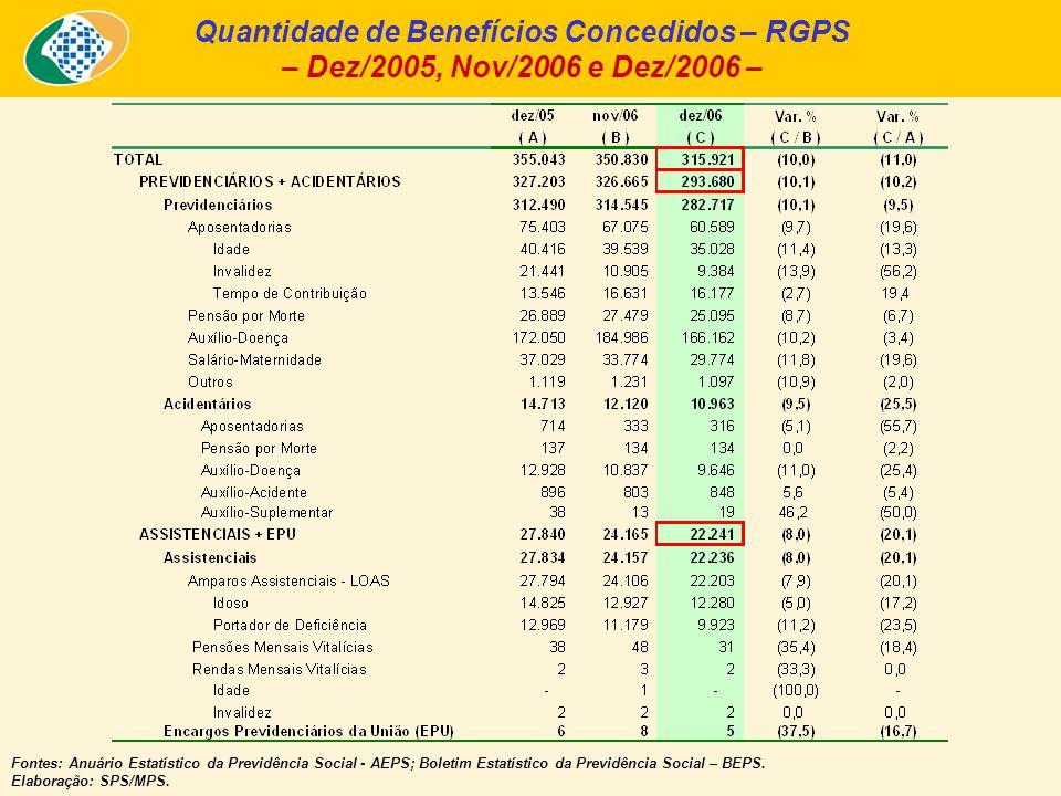 Quantidade de Benefícios Concedidos – RGPS – Dez/2005, Nov/2006 e Dez/2006 – Fontes: Anuário Estatístico da Previdência Social - AEPS; Boletim Estatístico da Previdência Social – BEPS.