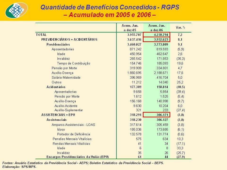 Quantidade de Benefícios Concedidos - RGPS – Acumulado em 2005 e 2006 – Fontes: Anuário Estatístico da Previdência Social - AEPS; Boletim Estatístico