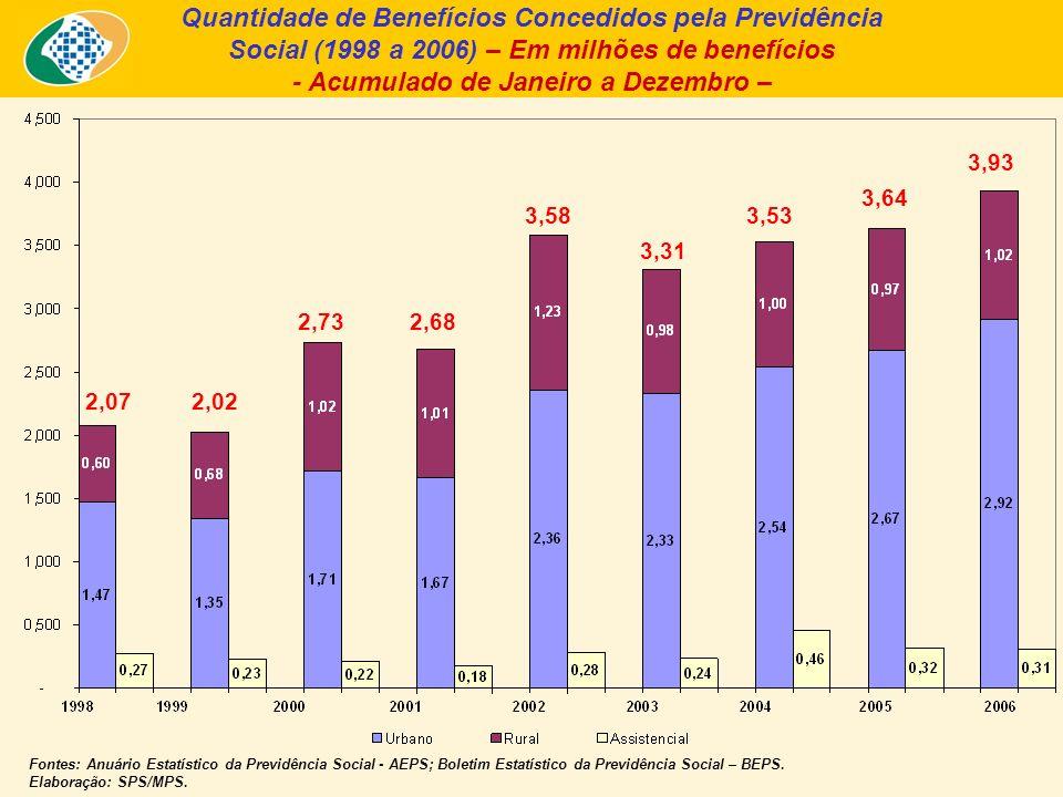 Quantidade de Benefícios Concedidos pela Previdência Social (1998 a 2006) – Em milhões de benefícios - Acumulado de Janeiro a Dezembro – Fontes: Anuário Estatístico da Previdência Social - AEPS; Boletim Estatístico da Previdência Social – BEPS.