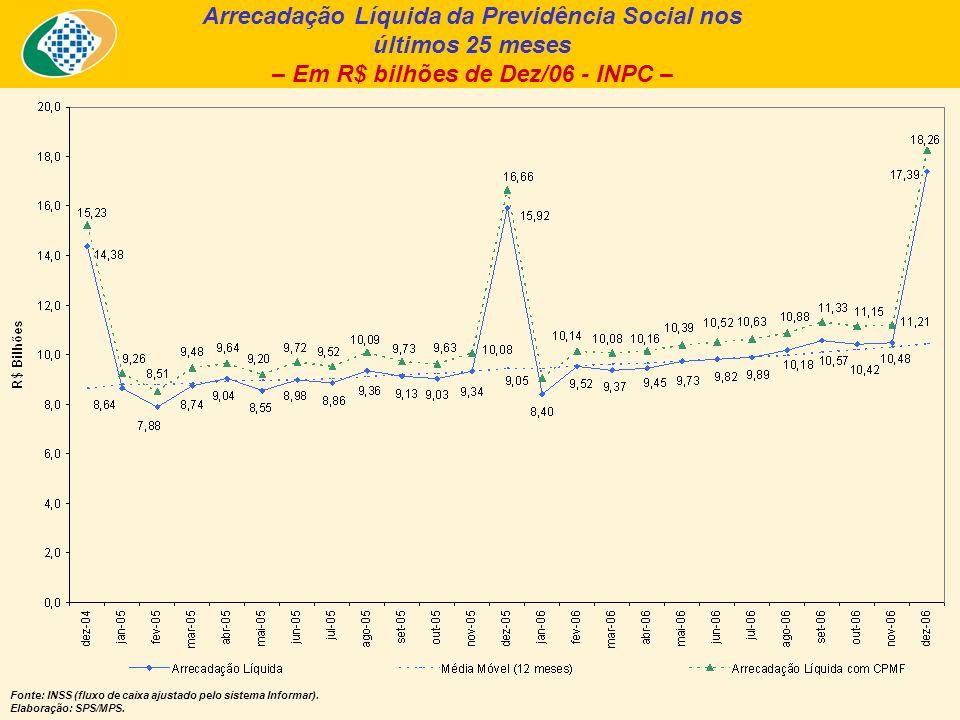 Arrecadação Líquida da Previdência Social nos últimos 25 meses – Em R$ bilhões de Dez/06 - INPC – Fonte: INSS (fluxo de caixa ajustado pelo sistema In