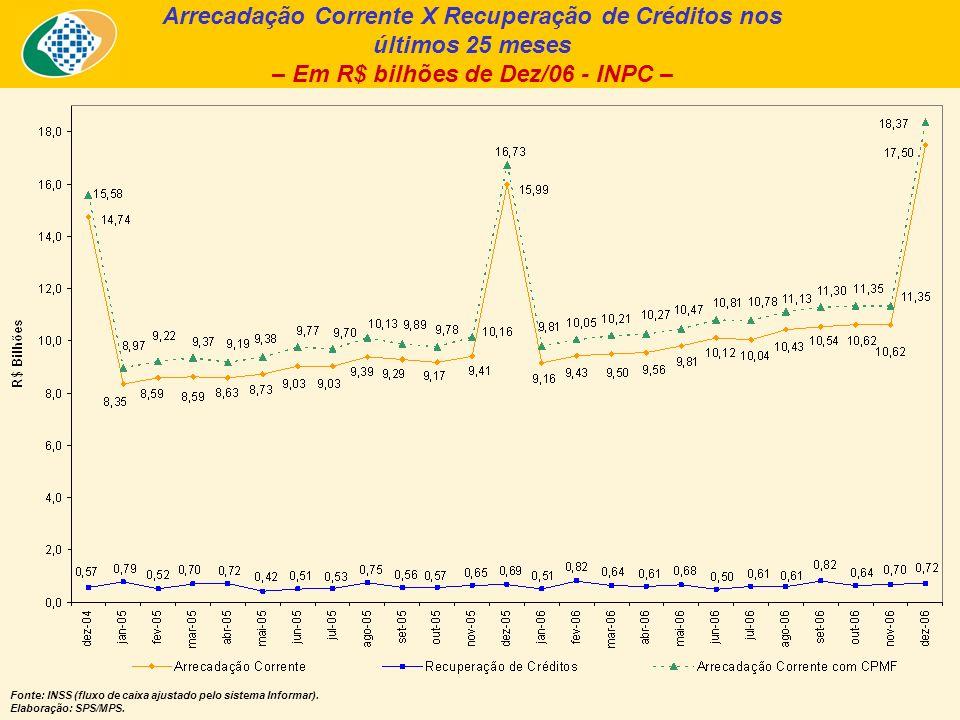 Arrecadação Corrente X Recuperação de Créditos nos últimos 25 meses – Em R$ bilhões de Dez/06 - INPC – Fonte: INSS (fluxo de caixa ajustado pelo siste