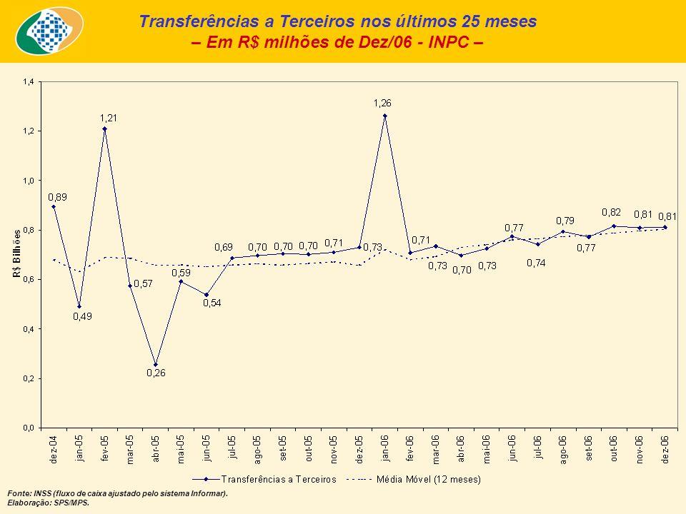 Transferências a Terceiros nos últimos 25 meses – Em R$ milhões de Dez/06 - INPC – Fonte: INSS (fluxo de caixa ajustado pelo sistema Informar). Elabor