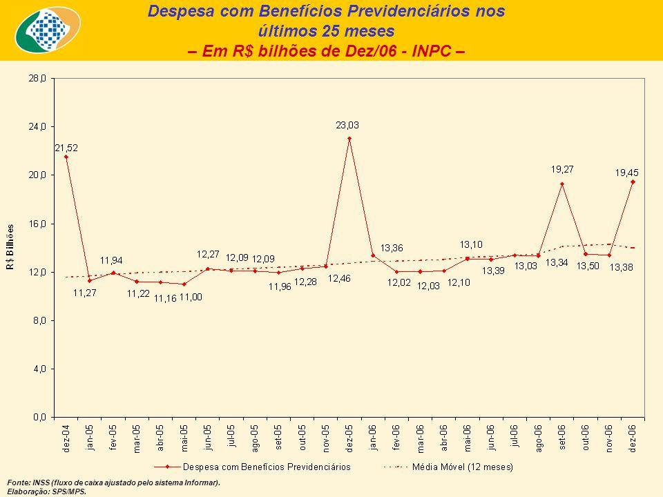 Despesa com Benefícios Previdenciários nos últimos 25 meses – Em R$ bilhões de Dez/06 - INPC – Fonte: INSS (fluxo de caixa ajustado pelo sistema Infor