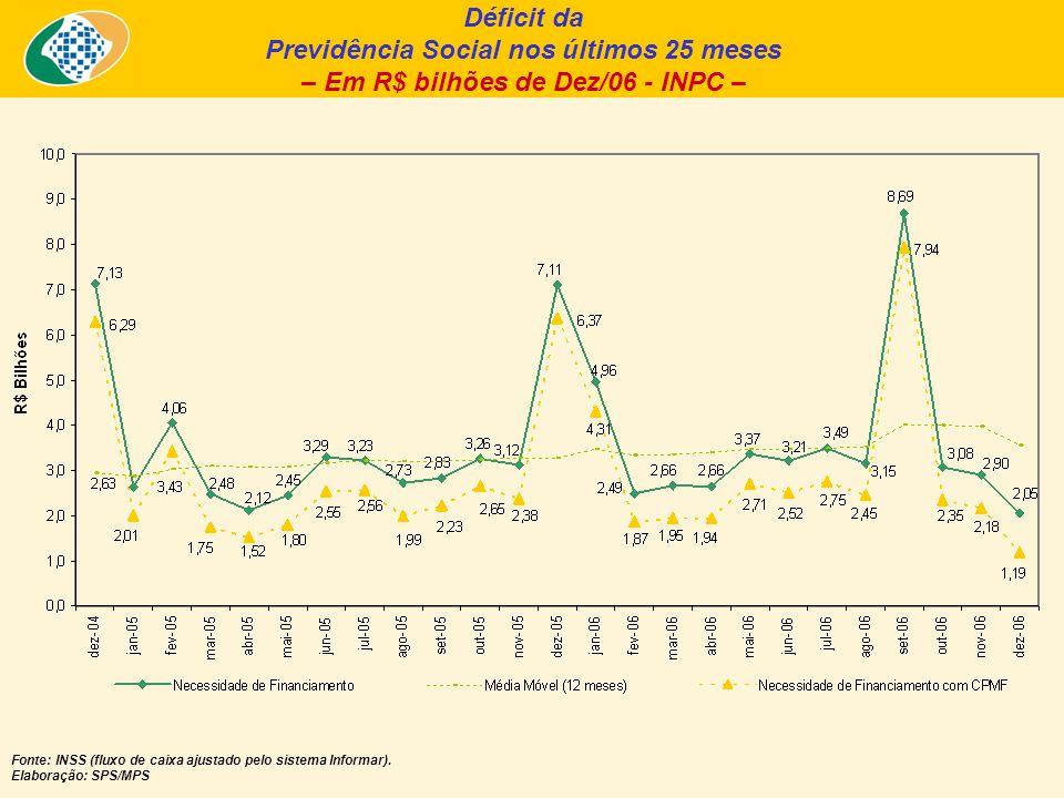 Déficit da Previdência Social nos últimos 25 meses – Em R$ bilhões de Dez/06 - INPC – Fonte: INSS (fluxo de caixa ajustado pelo sistema Informar). Ela
