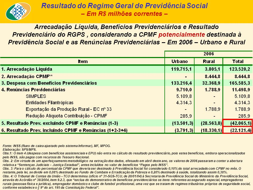 Arrecadação Líquida, Benefícios Previdenciários e Resultado Previdenciário, segundo a clientela urbana e rural (2004 a 2006) Fonte: Fluxo de Caixa INSS; Informar/INSS.