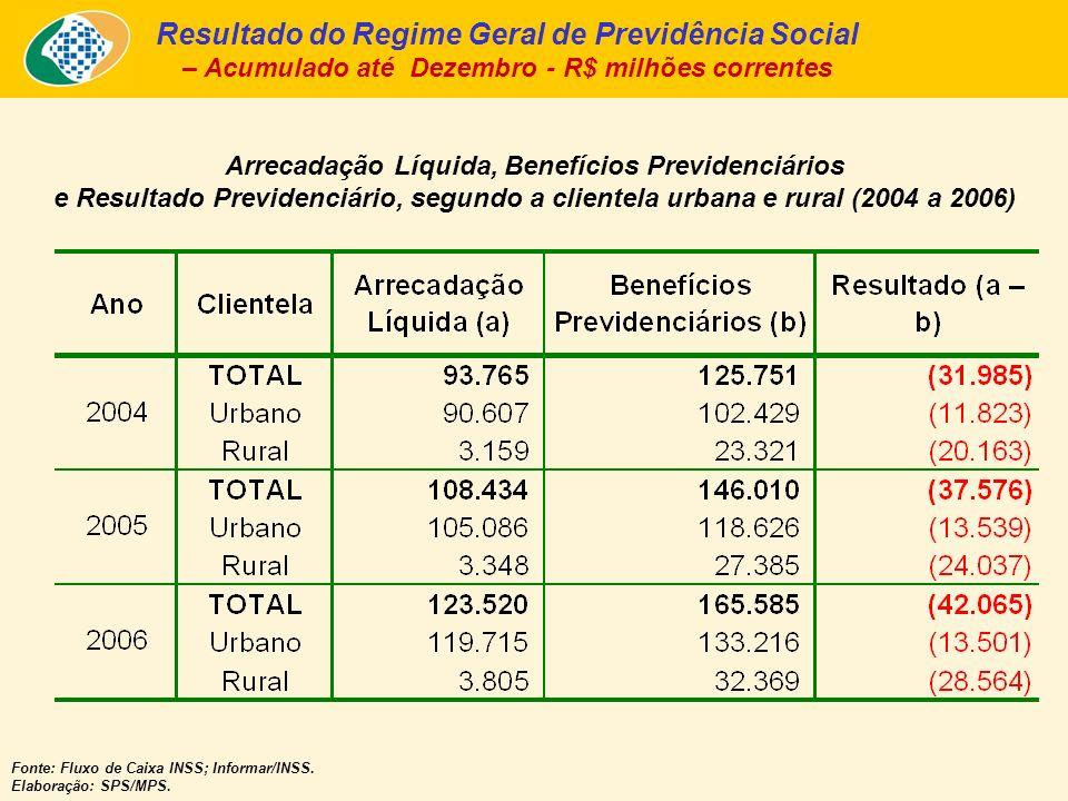Arrecadação Líquida, Benefícios Previdenciários e Resultado Previdenciário, segundo a clientela urbana e rural (2004 a 2006) Fonte: Fluxo de Caixa INS