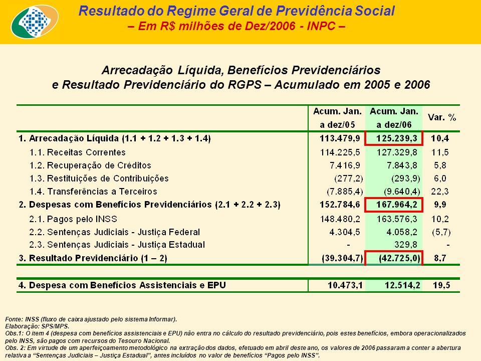 Arrecadação Líquida, Benefícios Previdenciários e Resultado Previdenciário do RGPS – Acumulado em 2005 e 2006 Resultado do Regime Geral de Previdência Social – Em R$ milhões de Dez/2006 - INPC – Fonte: INSS (fluxo de caixa ajustado pelo sistema Informar).