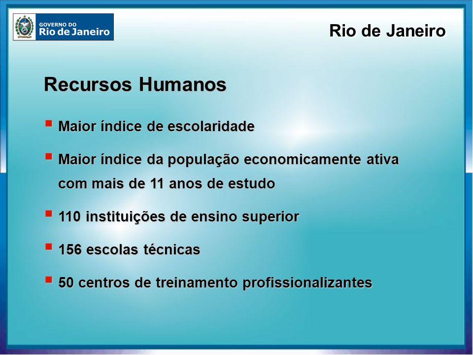 Recursos Humanos Rio de Janeiro Maior índice de escolaridade Maior índice de escolaridade Maior índice da população economicamente ativa com mais de 1