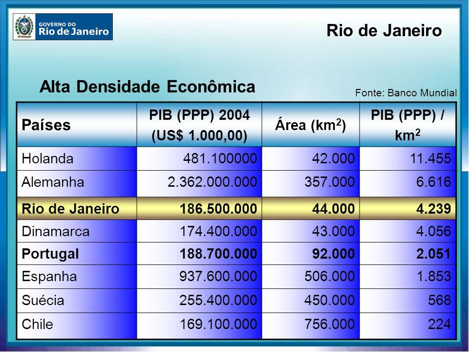 Alta Densidade Econômica Países PIB (PPP) 2004 (US$ 1.000,00) Área (km 2 ) PIB (PPP) / km 2 Holanda481.10000042.00011.455 Alemanha2.362.000.000357.000