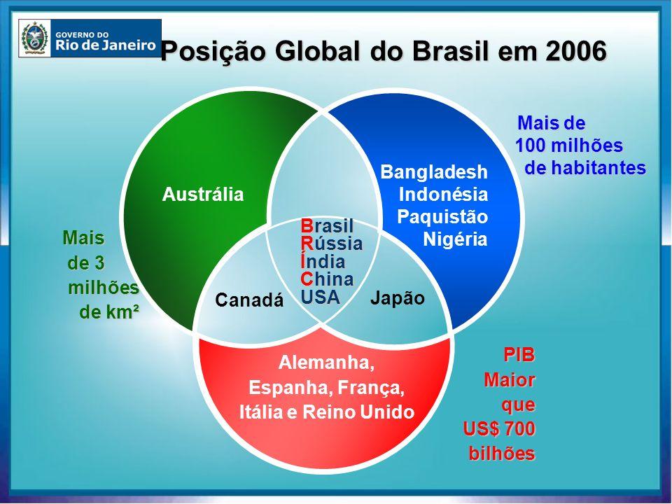 Mais de 100 milhões de habitantes Mais de 3 de 3 milhões milhões de km² de km² PIBMaiorque US$ 700 bilhões Bangladesh Indonésia Paquistão Nigéria Alem